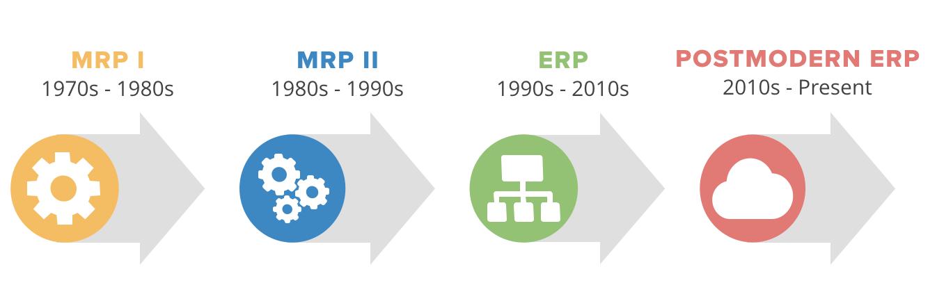 modern postmodern ERP